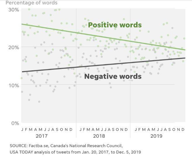 Ông Trump 'dùng nhiều từ ngữ tiêu cực hơn trên Twitter' - ảnh 1