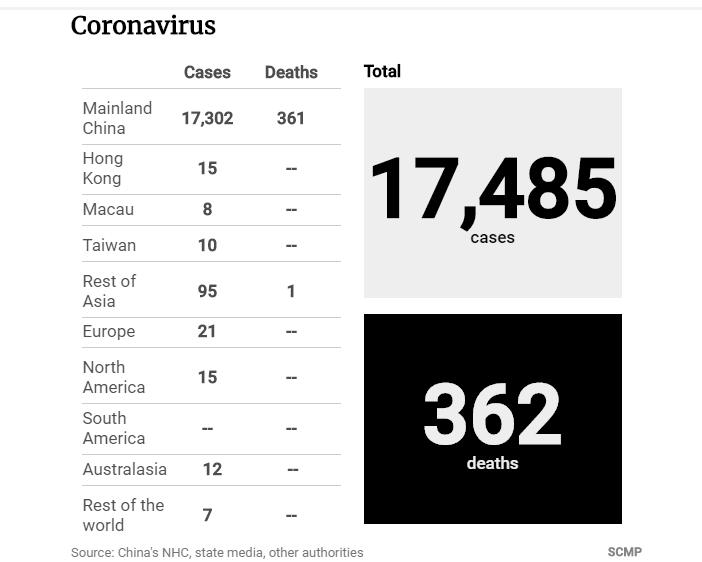 Tình hình dịch Corona tính đến tối 3-2 - ảnh 1