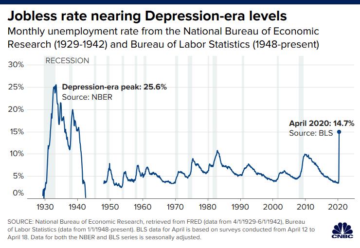 Mỹ thời COVID-19: Lao động cứ thất nghiệp, tỉ phú cứ giàu thêm - ảnh 1