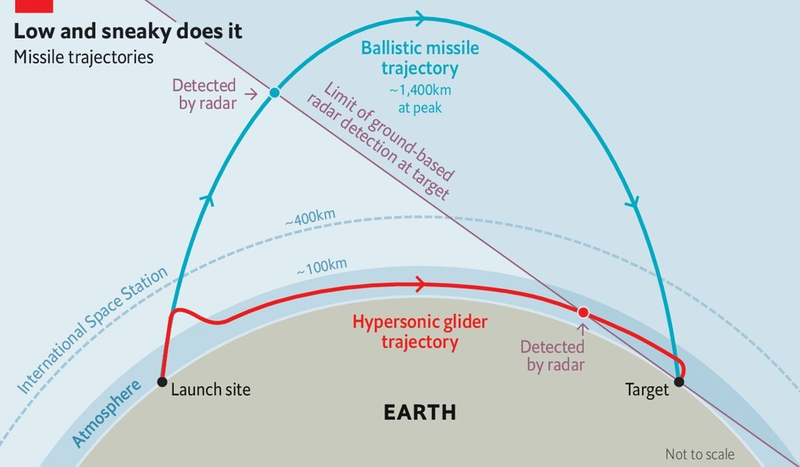 Tên lửa siêu thanh có phải là 'công cụ thay đổi cuộc chơi'?  - ảnh 1