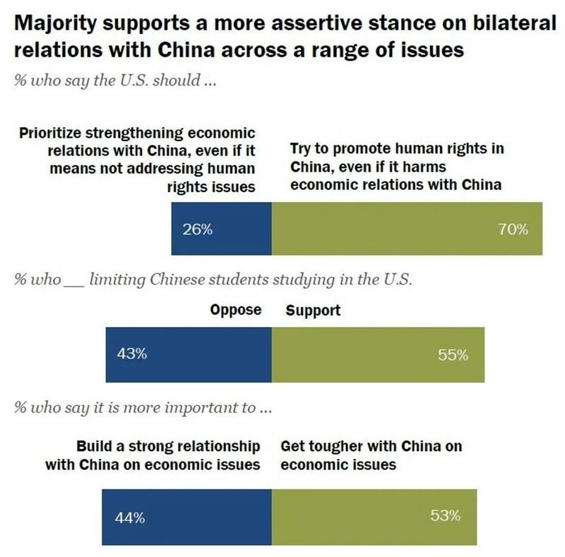 Số lượng người dân Mỹ chống Trung Quốc ngày càng tăng - ảnh 1