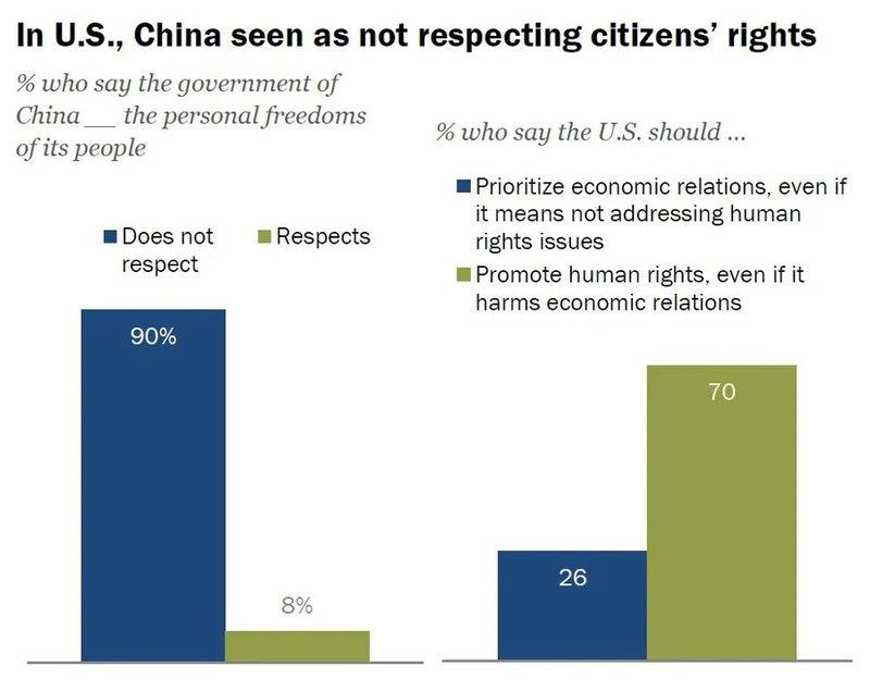 Số lượng người dân Mỹ chống Trung Quốc ngày càng tăng - ảnh 2