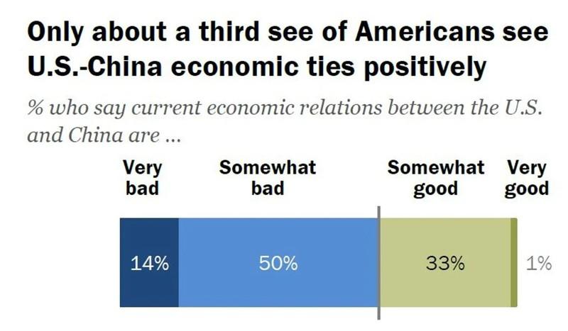 Số lượng người dân Mỹ chống Trung Quốc ngày càng tăng - ảnh 3