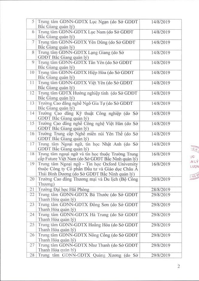 49 đơn vị bị yêu cầu dừng cấp chứng chỉ ngoại ngữ, tin học - ảnh 2
