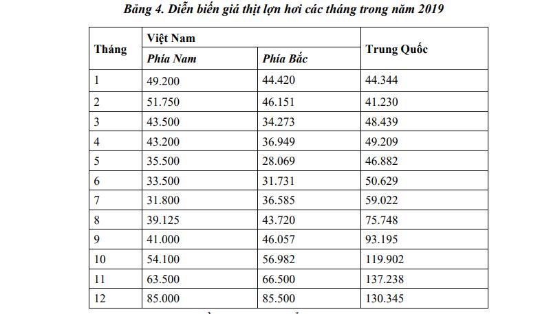 Diễn biến giá heo Việt-Trung 2019 - ảnh 1