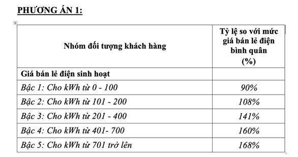 Bộ Công Thương chính thức đề xuất phương án 'một giá điện' - ảnh 1