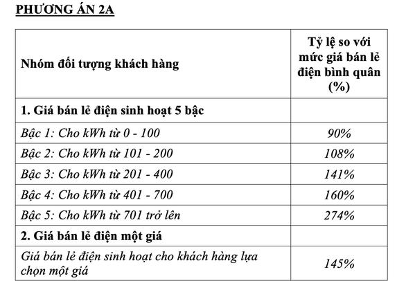 Bộ Công Thương chính thức đề xuất phương án 'một giá điện' - ảnh 2
