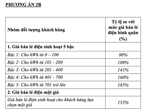 Bộ Công Thương chính thức đề xuất phương án 'một giá điện' - ảnh 3