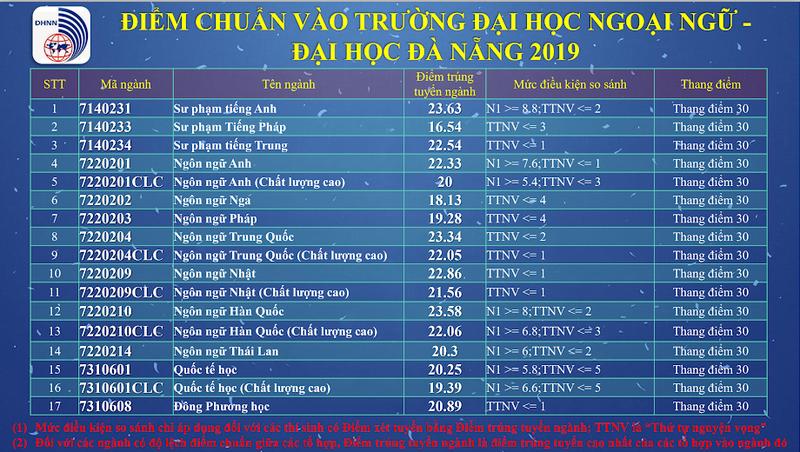 Các trường trực thuộc ĐH Đà Nẵng công bố điểm chuẩn - ảnh 4