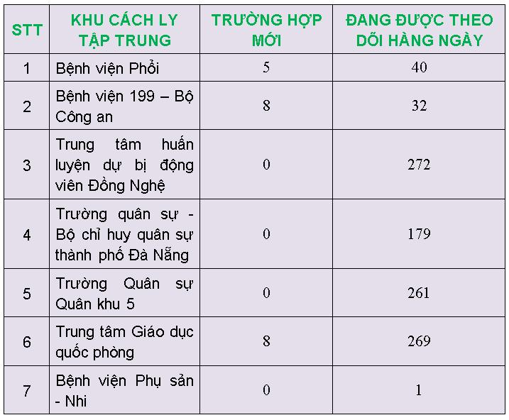 4 người nước ngoài ở Đà Nẵng bay với BN số 17 âm tính COVID-19 - ảnh 1