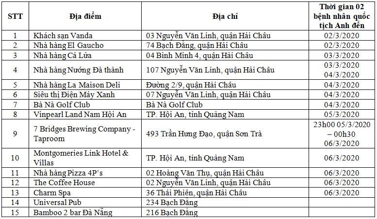 Dịch COVID-19: Chuyển 1 người sang Bệnh viện Đà Nẵng theo dõi - ảnh 1