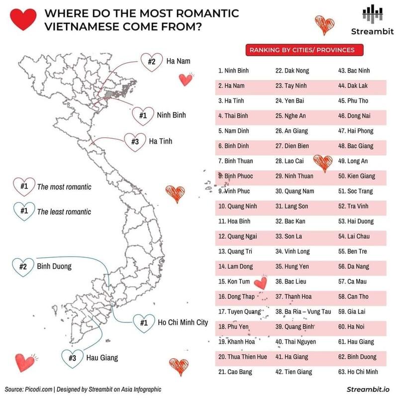 Người Ninh Bình lãng mạn nhất Việt Nam, còn nơi nào chót bảng? - ảnh 1