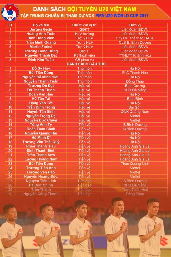 30 tuyển thủ U-20 Việt Nam chuẩn bị cho World Cup - ảnh 2