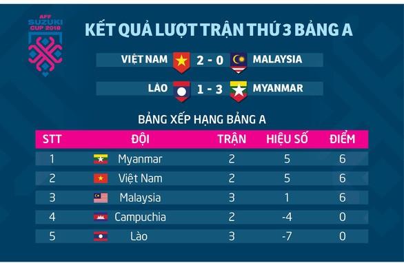 Thầy trò ông Park nhận thưởng hơn 1 tỉ hành quân sang Myanmar - ảnh 3