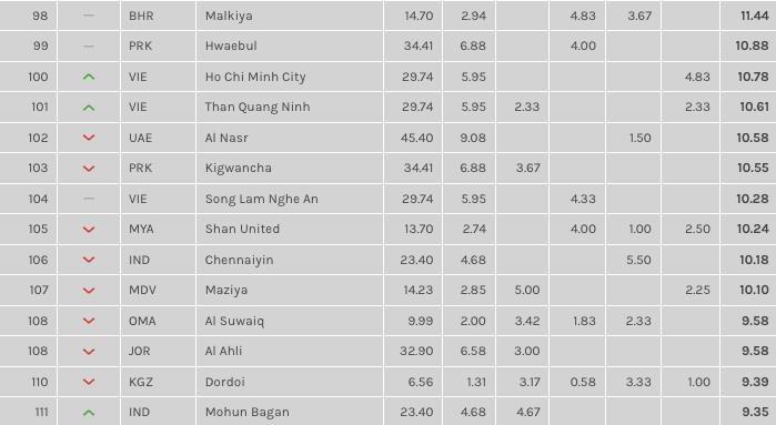 Công Phượng và đồng đội TP.HCM lọt tốp 100 CLB hay nhất châu Á - ảnh 2