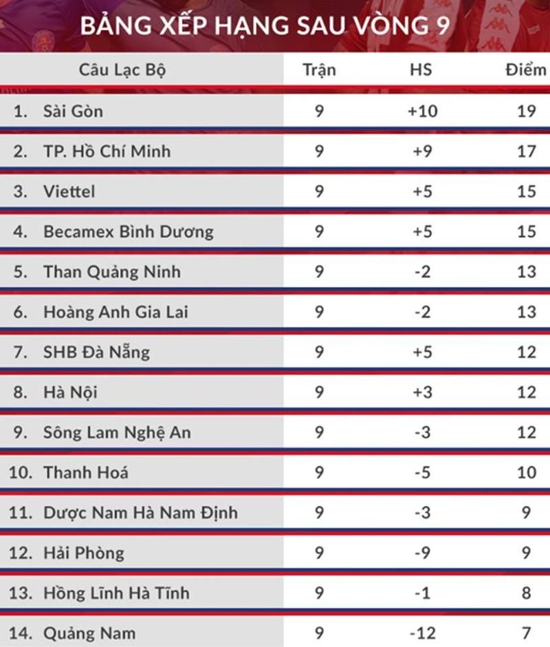 Kỷ lục V-League 2020, kỳ tích Sài Gòn - ảnh 21