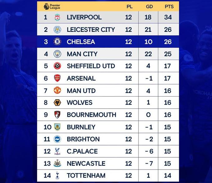 Vì sao Chelsea thích đánh bại Tottenham hơn những đội bóng khác? - ảnh 2