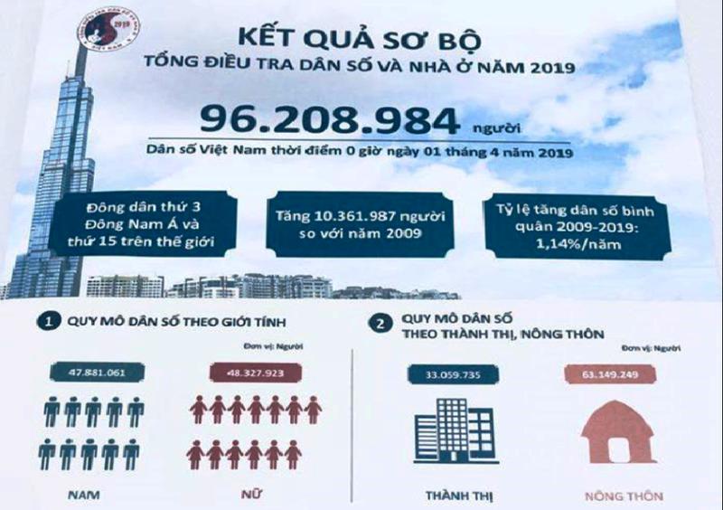 Dân số Việt Nam hiện đã hơn 96 triệu người - ảnh 1