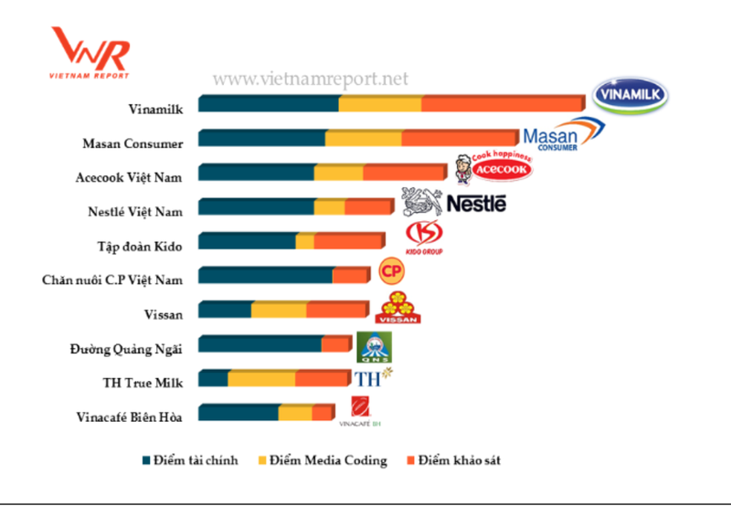 Vinamilk: Top 10 công ty thực phẩm, đồ uống uy tín 2017 - ảnh 1