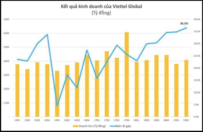 Lợi nhuận nghìn tỉ từ Viettel Global - ảnh 2