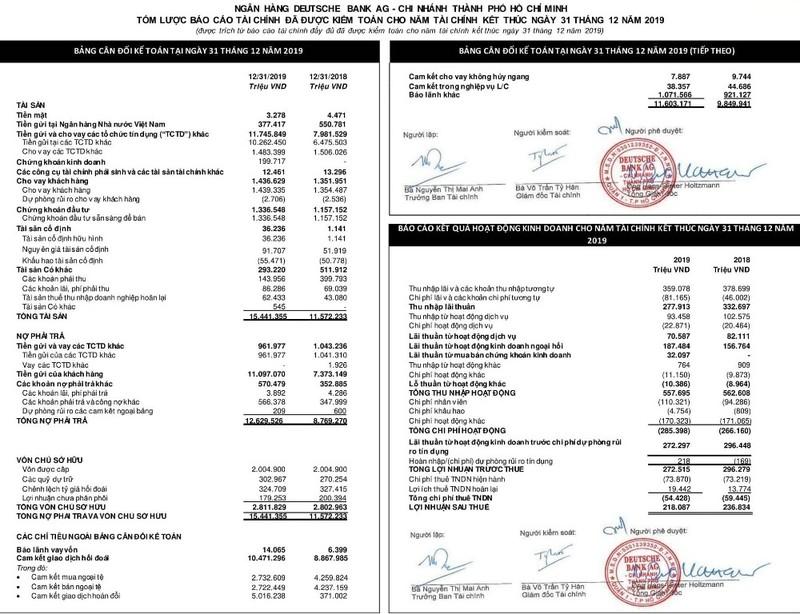 Báo cáo tài chính Deutsche Bank AG 2019 - ảnh 1
