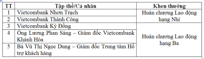 Hội nghị điển hình tiên tiến Vietcombank lần thứ V - ảnh 3