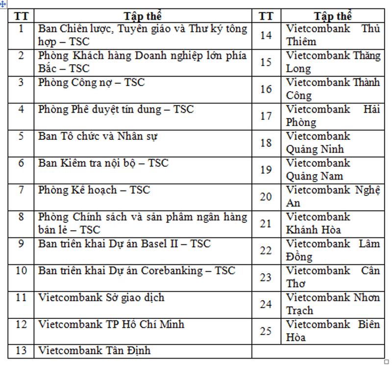 Hội nghị điển hình tiên tiến Vietcombank lần thứ V - ảnh 6