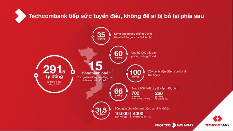 Techcombank: 28 năm kiến tạo thành công từ sự thấu hiểu khách hàng - ảnh 2