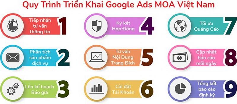 MOA Việt Nam: giải pháp dịch vụ quảng cáo Google Ads TP.HCM - ảnh 2
