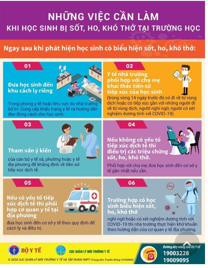 Sáu điều cần làm khi học sinh sốt, ho, khó thở tại trường  - ảnh 1