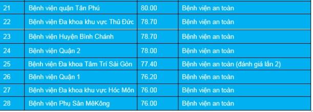 TP.HCM: 2 bệnh viện không an toàn phòng chống COVID-19 - ảnh 3
