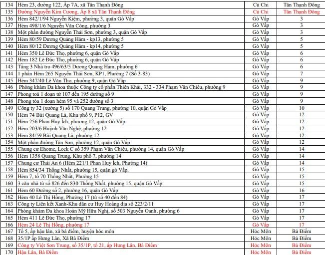 TP.HCM có 335 điểm phong tỏa do liên quan các ca bệnh COVID-19 - ảnh 5