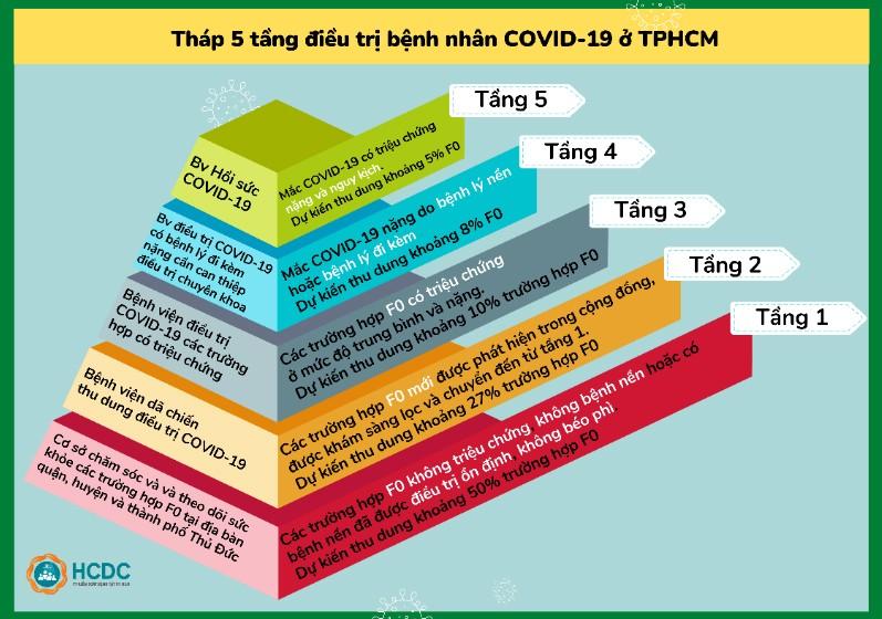 Hướng dẫn chuyển F0 tới bệnh viện và tháp 5 tầng điều trị COVID-19 ở TP.HCM - ảnh 4