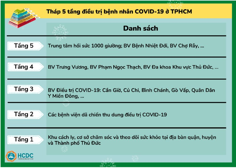 Hướng dẫn chuyển F0 tới bệnh viện và tháp 5 tầng điều trị COVID-19 ở TP.HCM - ảnh 5