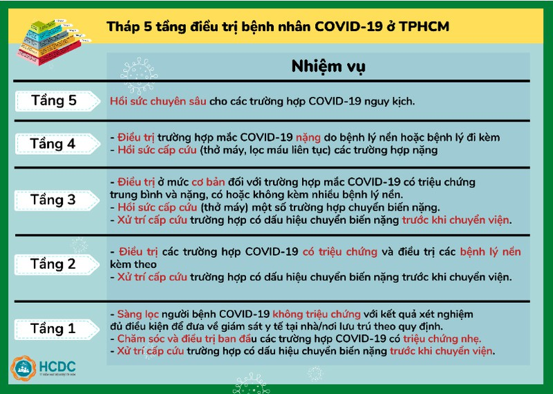 Hướng dẫn chuyển F0 tới bệnh viện và tháp 5 tầng điều trị COVID-19 ở TP.HCM - ảnh 6