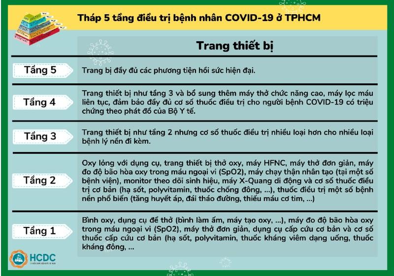 Hướng dẫn chuyển F0 tới bệnh viện và tháp 5 tầng điều trị COVID-19 ở TP.HCM - ảnh 7