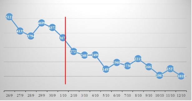 TP.HCM: F0 mới giảm mỗi ngày, ca bệnh COVID-19 xuất viện tăng từng giờ - ảnh 1