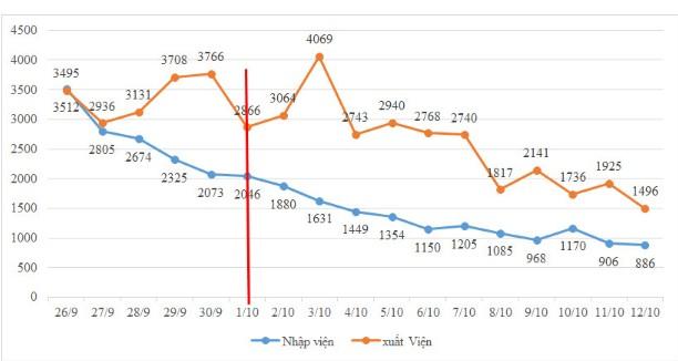 TP.HCM: F0 mới giảm mỗi ngày, ca bệnh COVID-19 xuất viện tăng từng giờ - ảnh 2