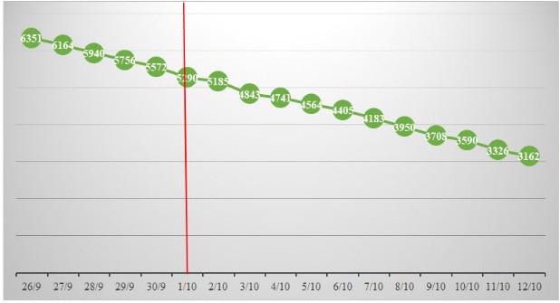 TP.HCM: F0 mới giảm mỗi ngày, ca bệnh COVID-19 xuất viện tăng từng giờ - ảnh 3