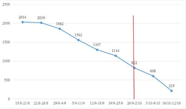 TP.HCM: F0 mới giảm mỗi ngày, ca bệnh COVID-19 xuất viện tăng từng giờ - ảnh 4