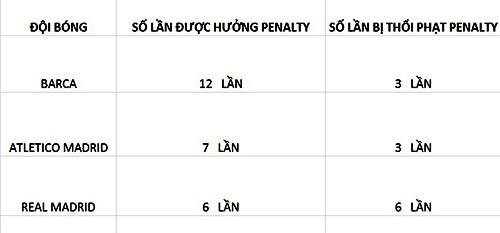 Barca được hưởng penalty nhiều nhất La Liga  - ảnh 2