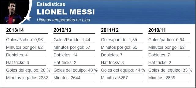 Lionel Messi vẫn xuất sắc trong năm tồi tệ nhất của mình - ảnh 1