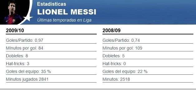 Lionel Messi vẫn xuất sắc trong năm tồi tệ nhất của mình - ảnh 2