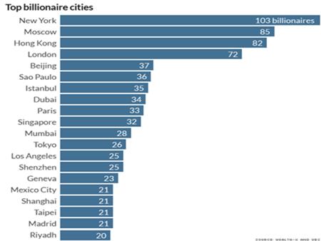 tỷ phú, giàu có, bằng cấp, Wealth-X, UBS, Billionaire Census 2014