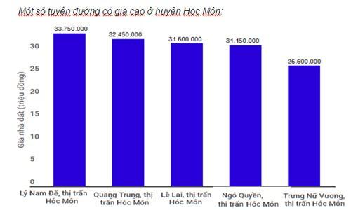 Đất huyện vùng ven xét lên quận ở Sài Gòn rục rịch tăng - ảnh 3