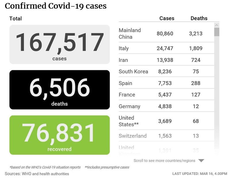 Bài học chống COVID-19: Miễn phí xét nghiệm và điều trị - ảnh 1