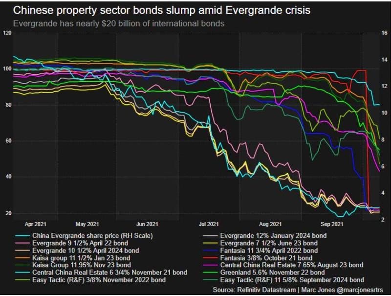 '3 lằn ranh đỏ' và con đường khủng hoảng của Evergrande cùng các tập đoàn BĐS TQ - ảnh 1