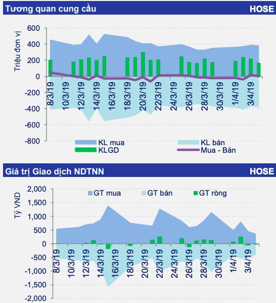 Thận trọng với đà tăng của VN-Index - ảnh 1