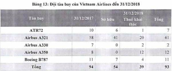 Vietnam Airlines chính thức niêm yết trên HOSE - ảnh 1