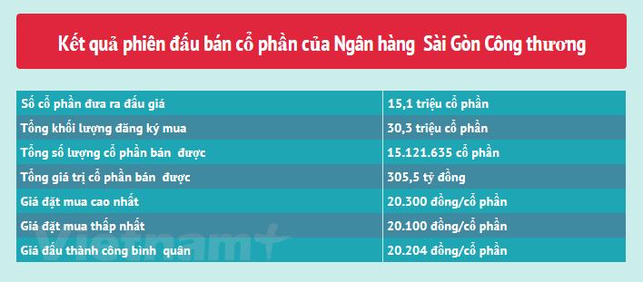 Bán 15 triệu cổ phần, Vietinbank thoái hết vốn tại Saigonbank  - ảnh 1